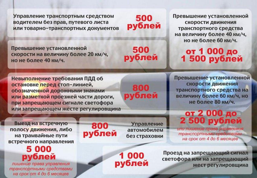 За превышение скорости – 10 000 рублей