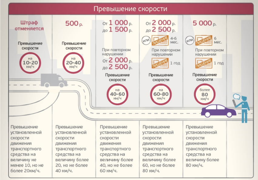 В России отменят допустимый порог превышения скорости?