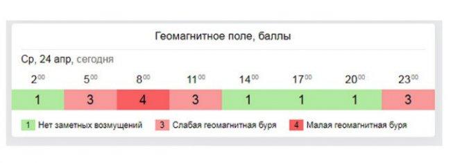 На Южный Урал обрушилась геомагнитная буря