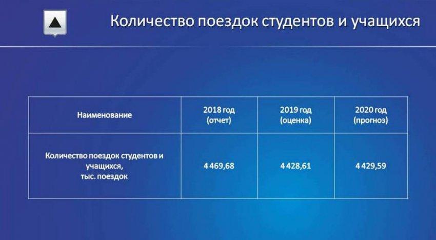 На учёбу – за 10 рублей