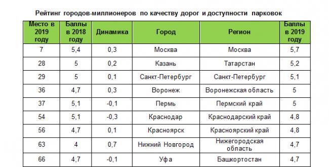 Лучше чем в Санкт-Петербурге и Казани!