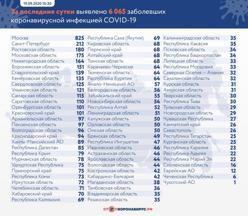В России растет коэффициент распространения коронавируса