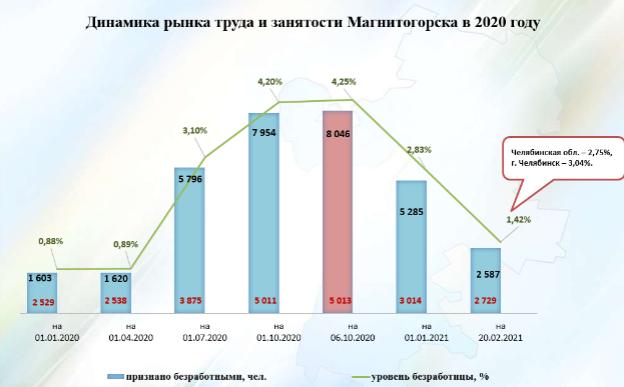 В Магнитогорске резко снизилось число безработных