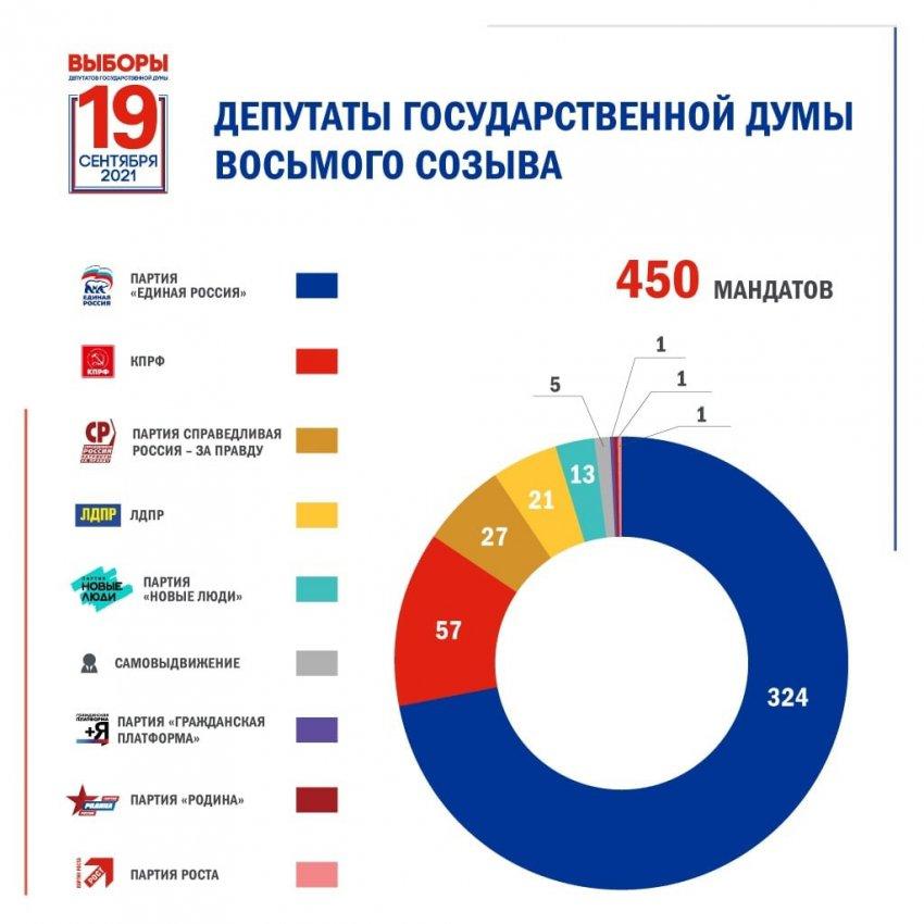 Официальные итоги выборов